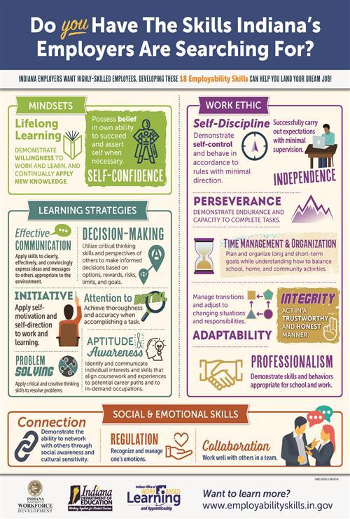 Employability Skills Standards Poster 2019