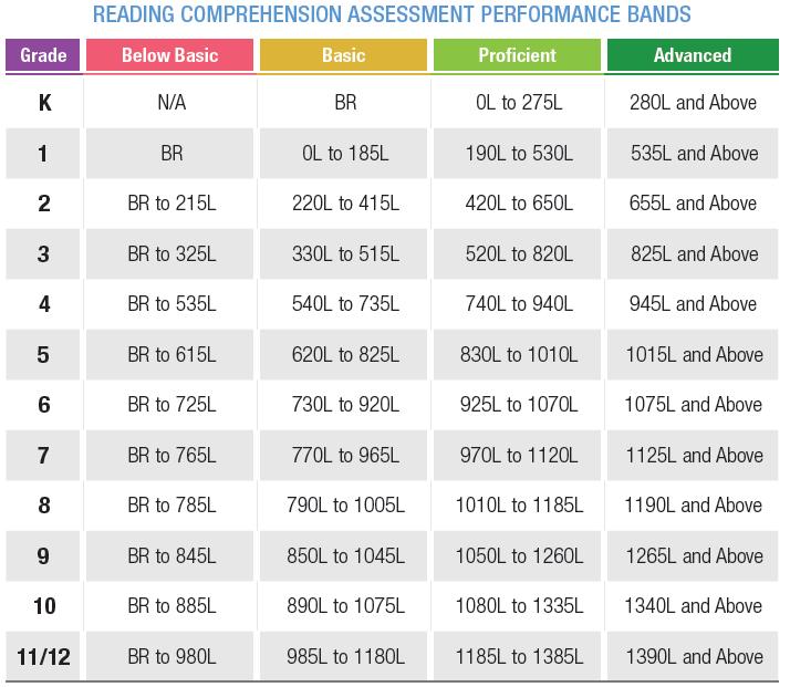 Assessments Scholastic Reading Inventory Sri