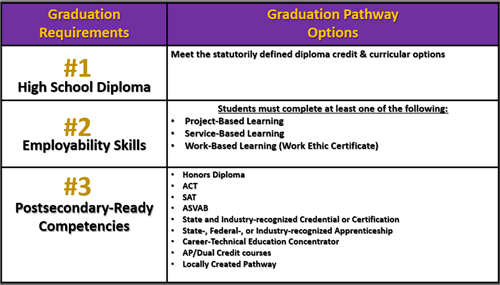Graduation Requirements IDOE