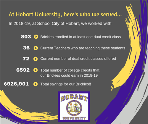HU Stats for 2018-19